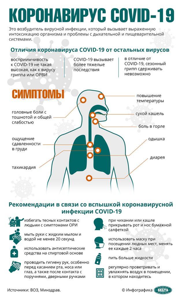 Около 23 тысяч тестов на COVID-19 проведено в Беларуси