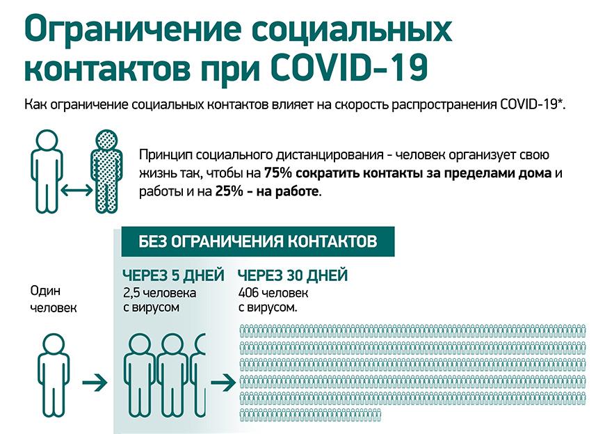 Терапевты при посещении пациента с COVID-19 могут выписывать больничные контактам 1-го уровня